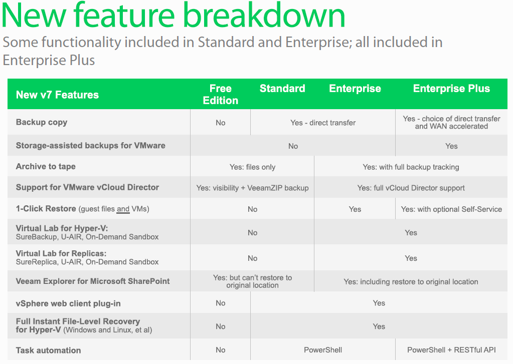 The awesome Veeam B&R v7: Licensing and Joep's Stance