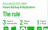 My session at #VeeamON 2015 on Cloud Connect (and Managed Backup Portal, Veeam Backup for Linux)