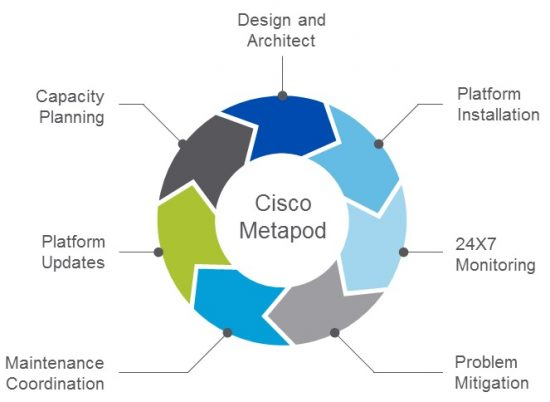 Cisco MetaPod: Managed OpenStack for enterprisy enterprises
