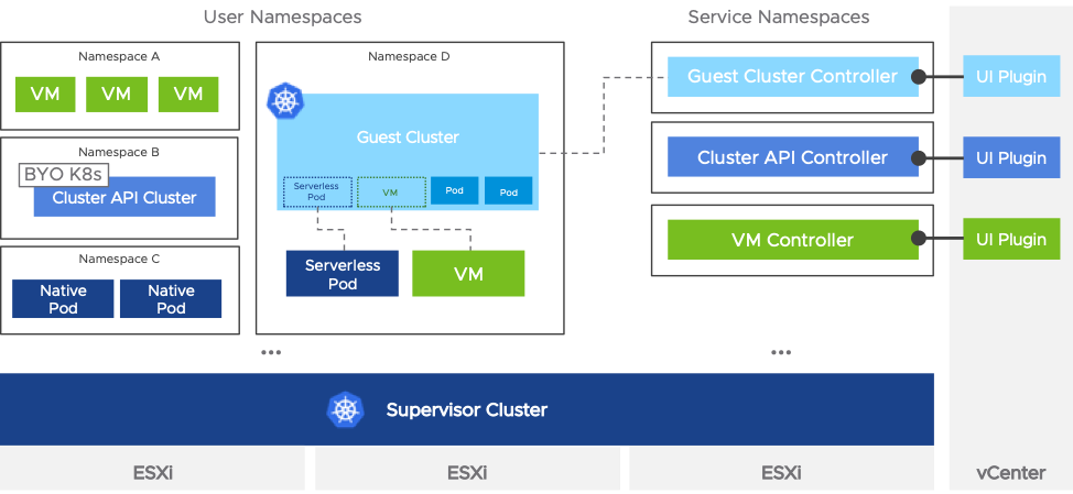VMware Project Pacific Guest Clusters