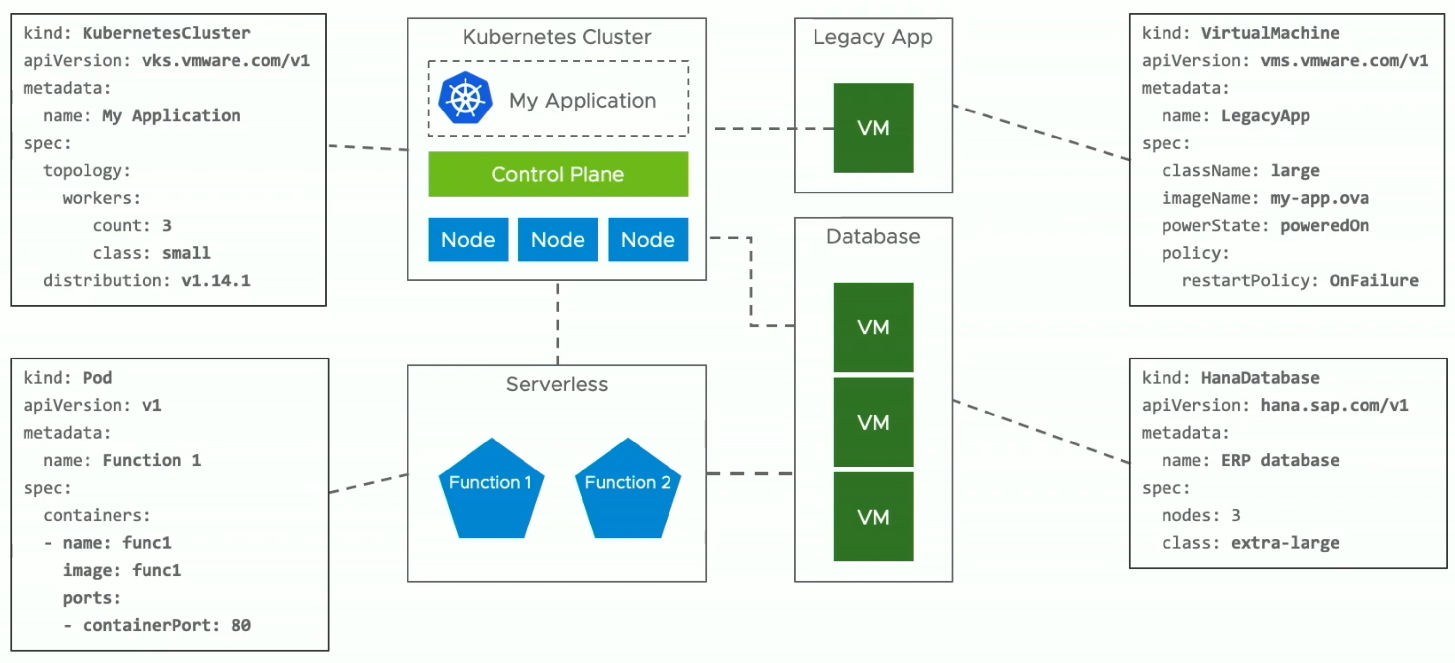 Using Kubernetes API to create all resources