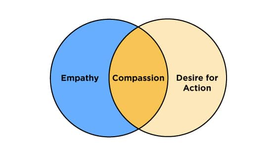 Empathy + Desire for Action = Compassion